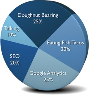 Logan's Skills: 25% Doughnut Bearing, 25% Google Analytics, 20% SEO, 20% Eating Fish Tacos, 10% Talking