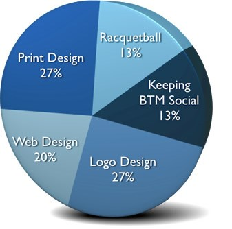 Michelle's Skills: 27% Print Design, 27% Logo Design, 20% Web Design, 13% Racket Ball, 13% Keeping BTM Social